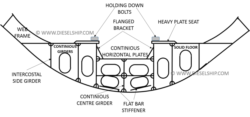 ARRANGEMENT OF DOUBLE BOTTOM & FRAMING IN MACHINERY SPACE
