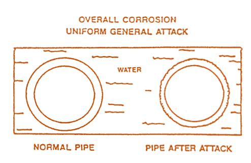 The corrosion processes