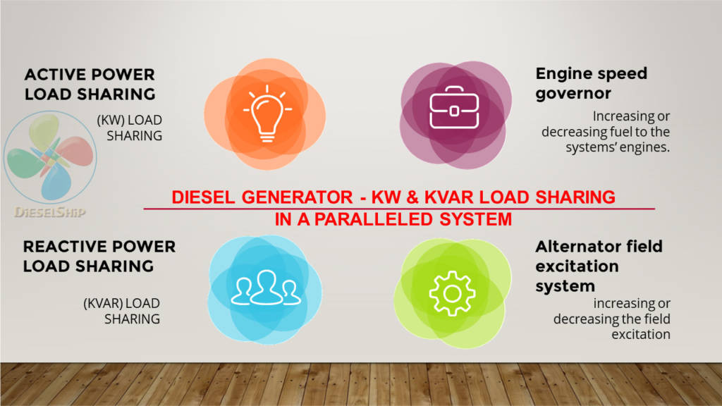 ACTIVE & REACTIVE POWER SHARING