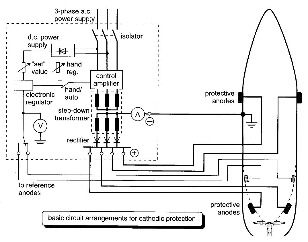 Impressed current cathodic protection (ICCP)